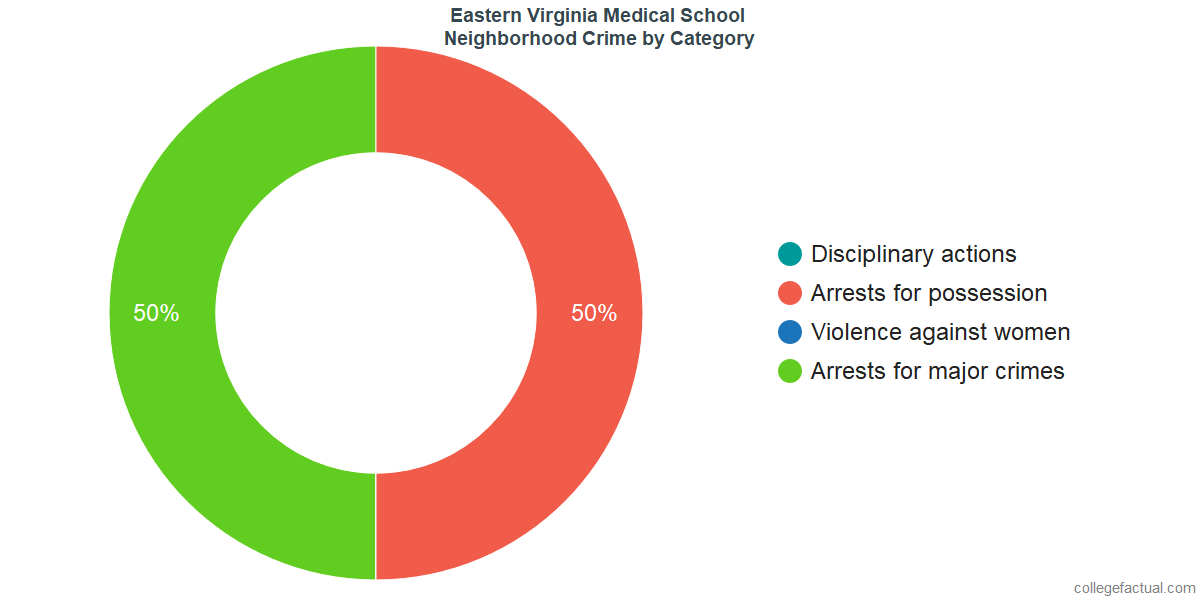 Norfolk Neighborhood Crime and Safety Incidents at Eastern Virginia Medical School by Category
