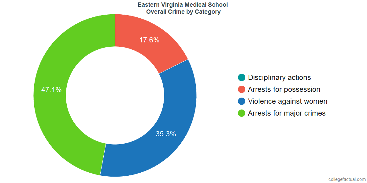 Overall Crime and Safety Incidents at Eastern Virginia Medical School by Category
