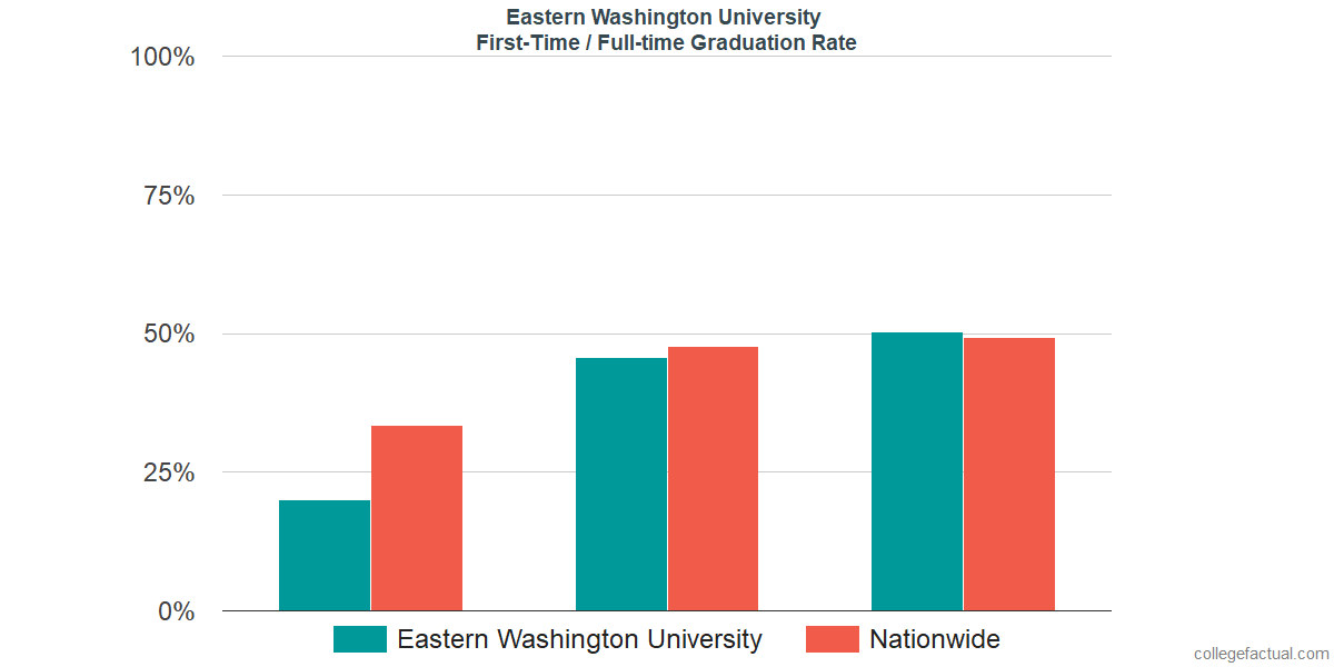 Graduation rates for first-time / full-time students at Eastern Washington University