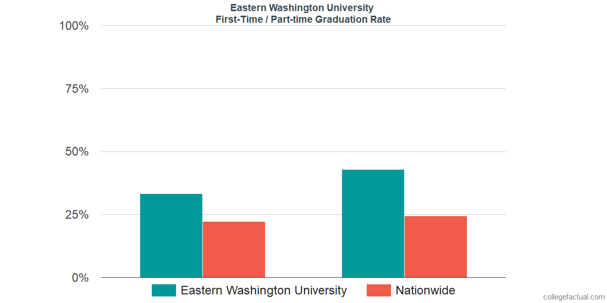 Graduation rates for first-time / part-time students at Eastern Washington University