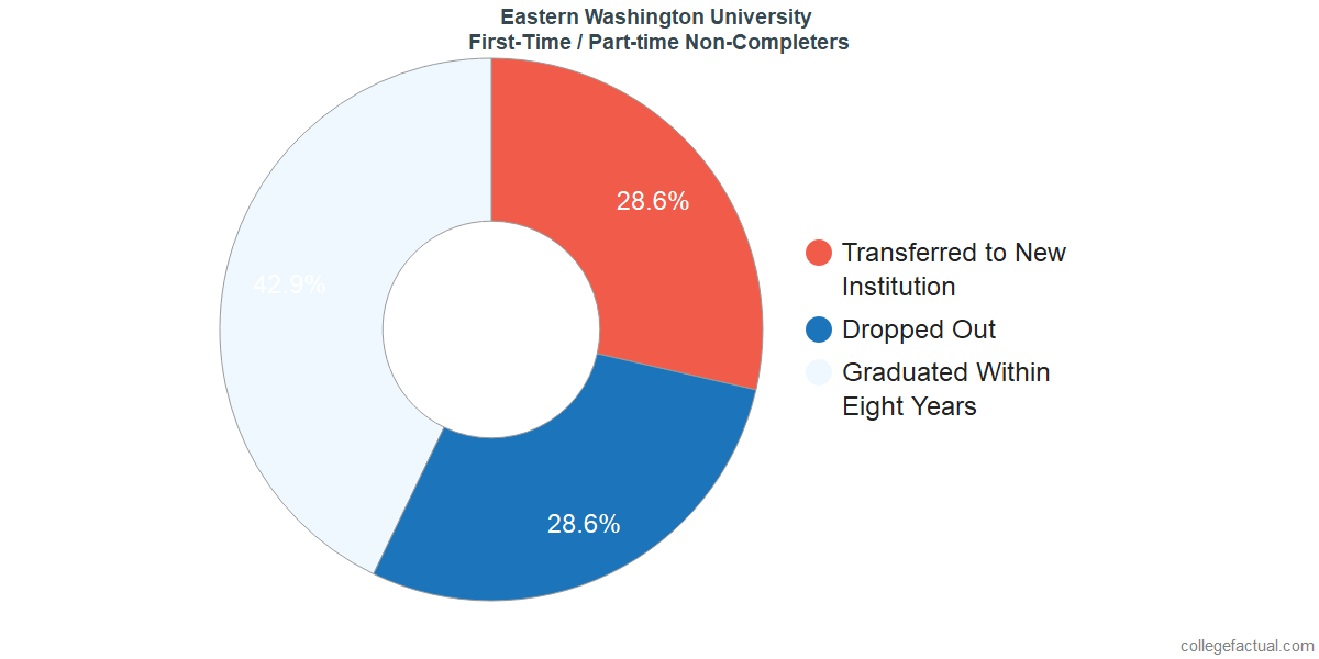 Non-completion rates for first-time / part-time students at Eastern Washington University