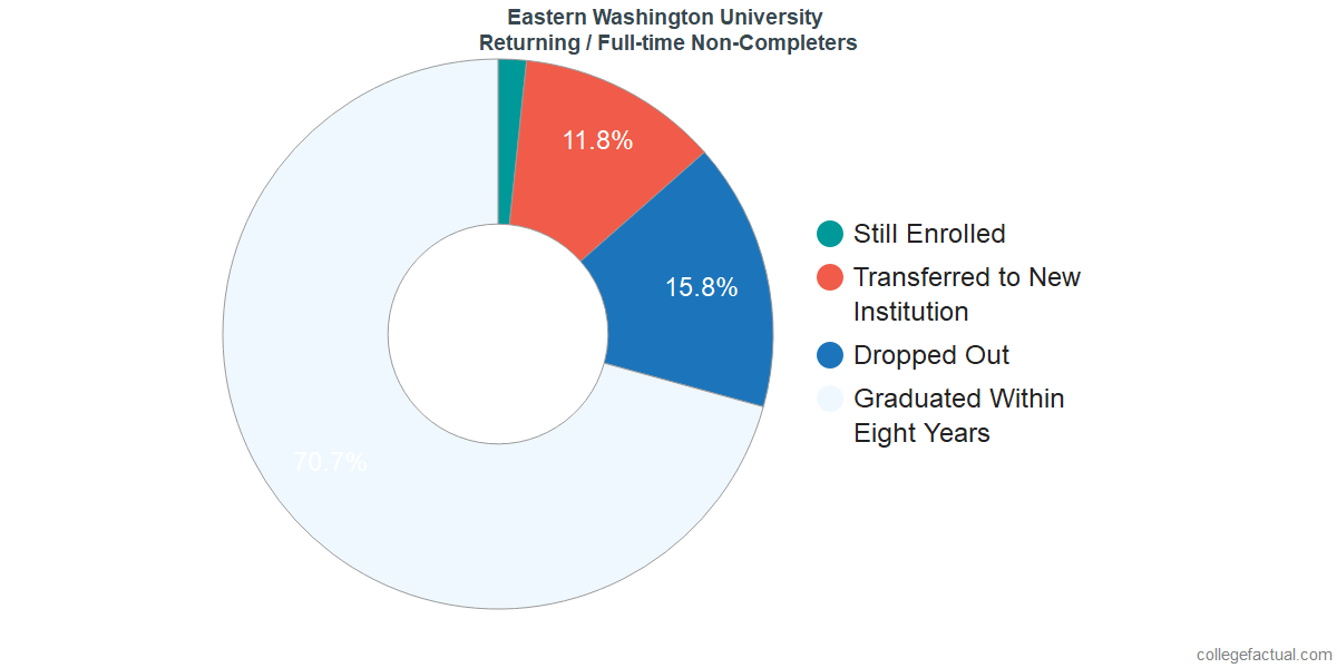 Non-completion rates for returning / full-time students at Eastern Washington University