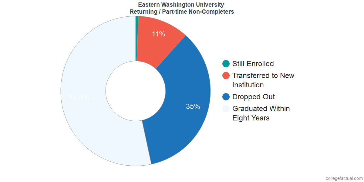 Non-completion rates for returning / part-time students at Eastern Washington University