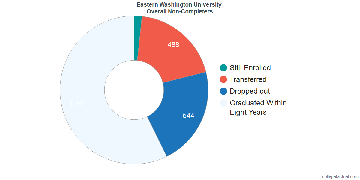 outcomes for students who failed to graduate from Eastern Washington University