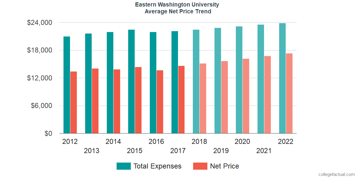 Net Price Trends at Eastern Washington University