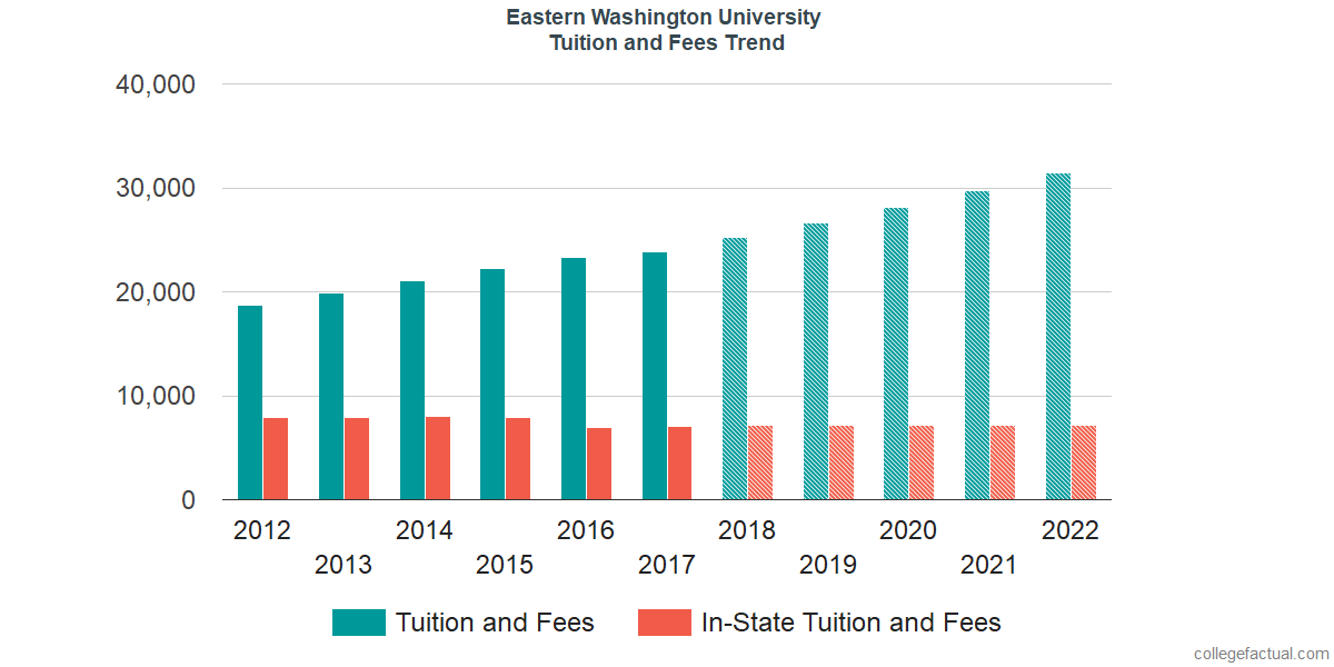 Tuition and Fees Trends at Eastern Washington University