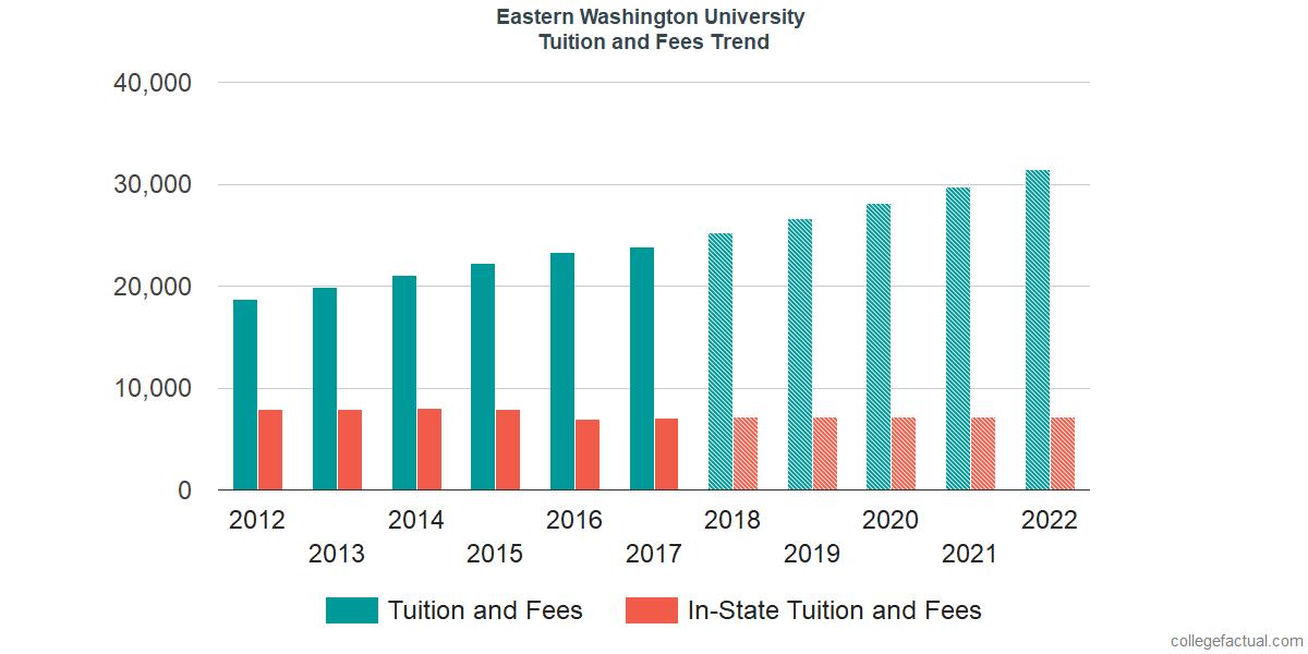 Ewu Financial Aid >> Eastern Washington University Tuition And Fees
