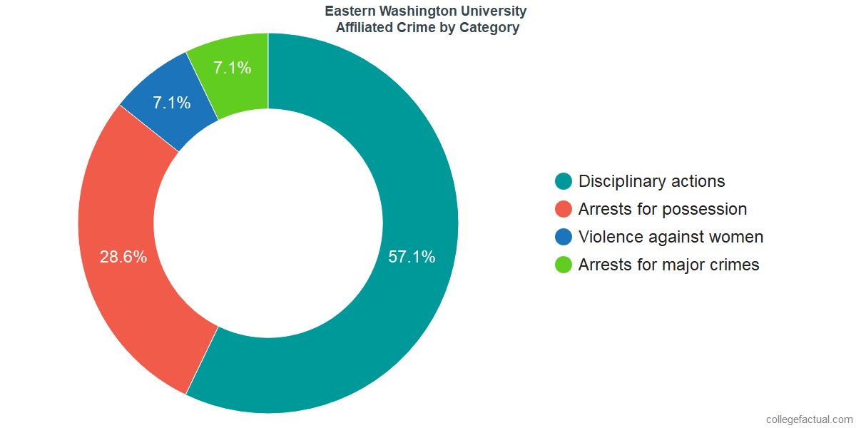 Off-Campus (affiliated) Crime and Safety Incidents at Eastern Washington University by Category
