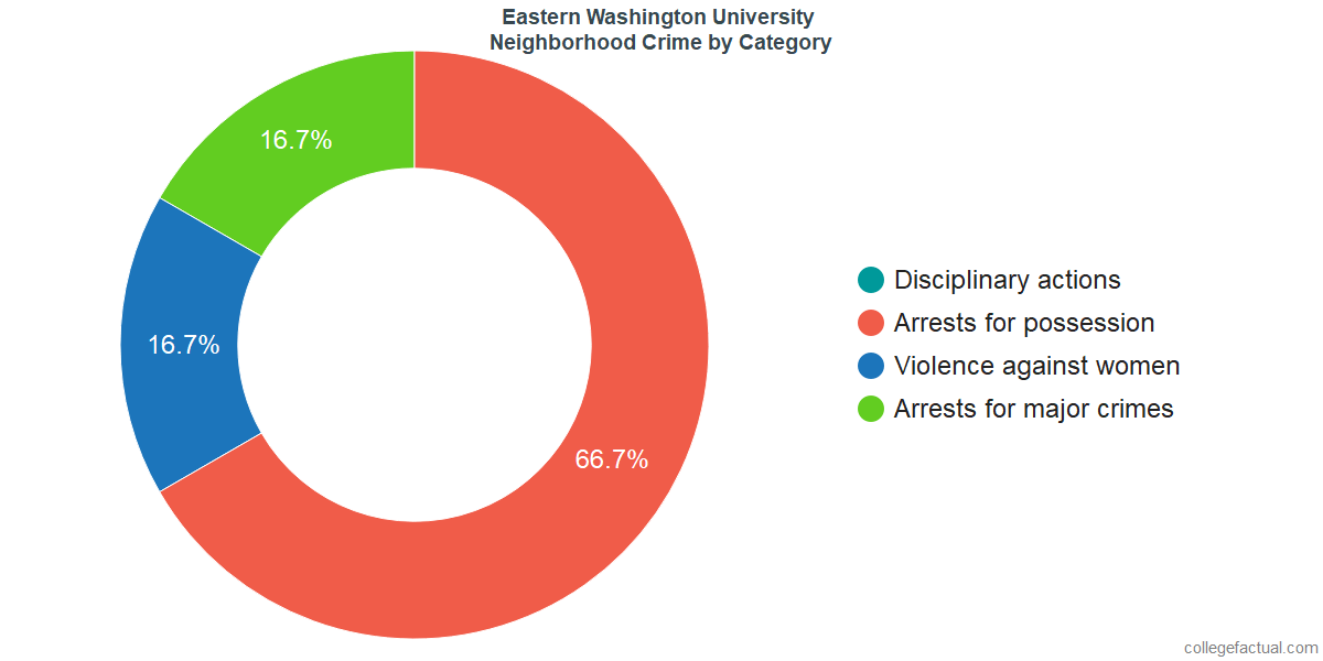 Cheney Neighborhood Crime and Safety Incidents at Eastern Washington University by Category