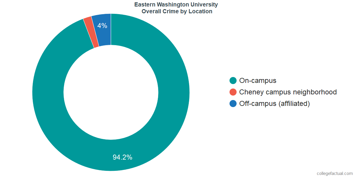 Overall Crime and Safety Incidents at Eastern Washington University by Location