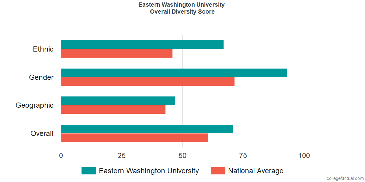 Overall Diversity at Eastern Washington University