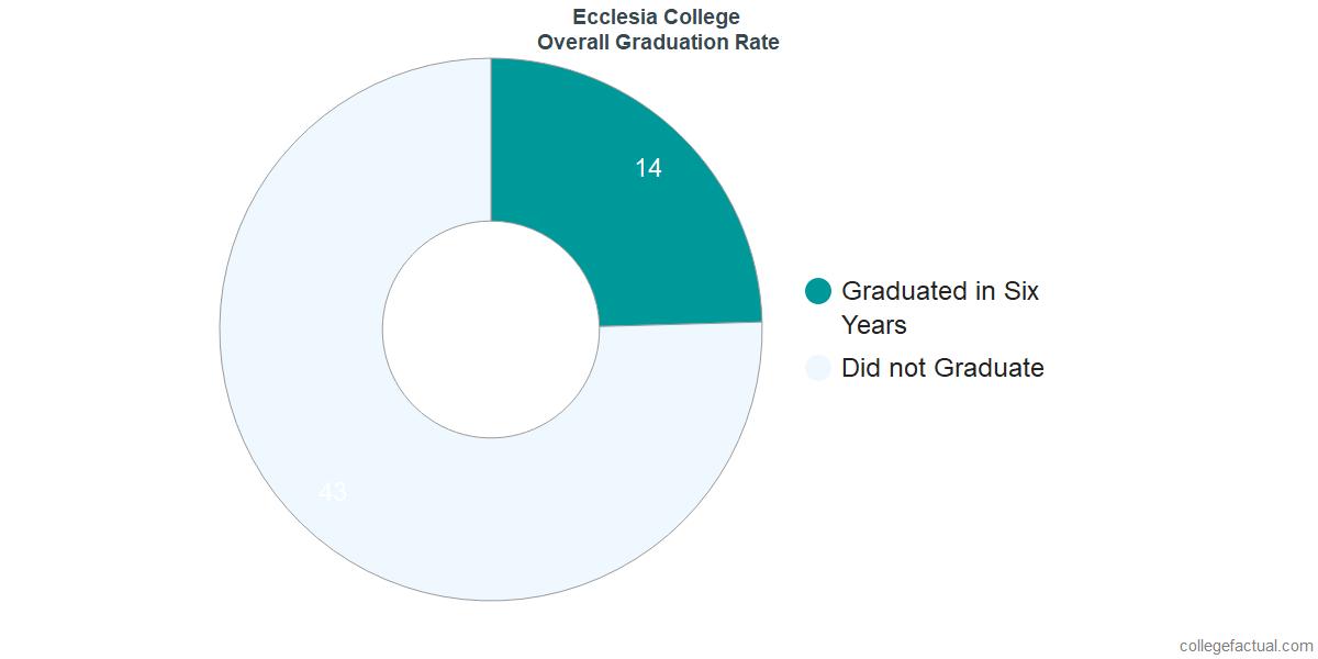Undergraduate Graduation Rate at Ecclesia College