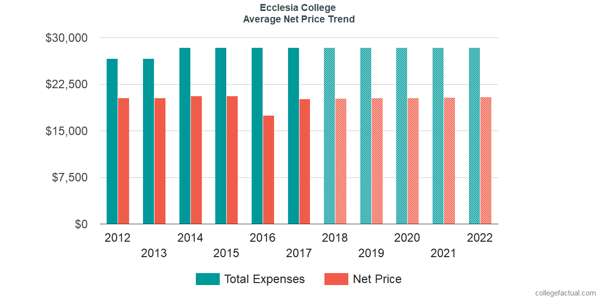 Net Price Trends at Ecclesia College
