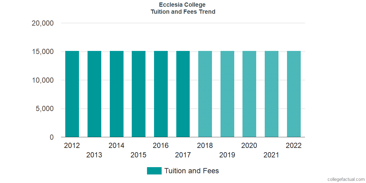 Tuition and Fees Trends at Ecclesia College