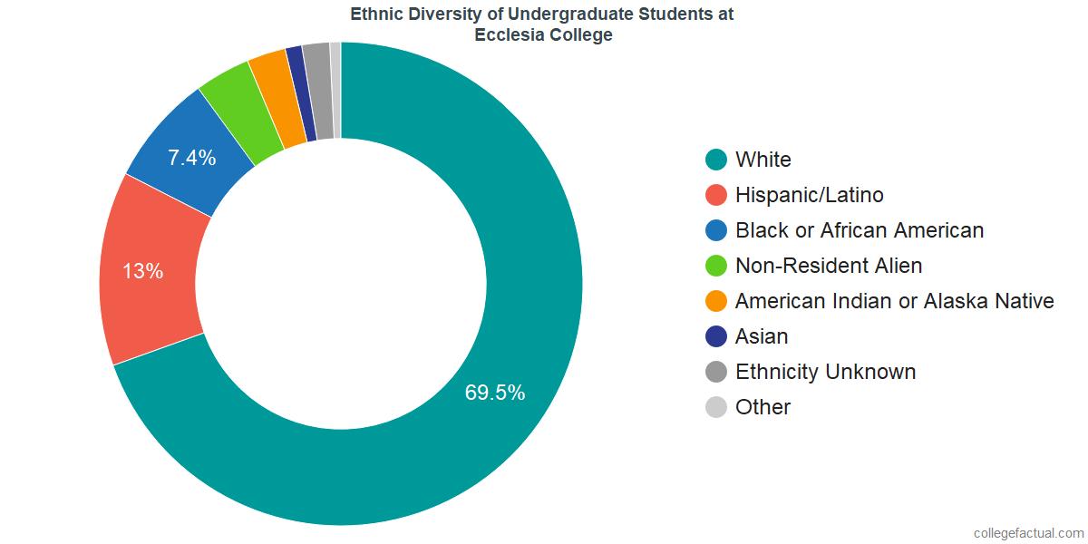 Ethnic Diversity of Undergraduates at Ecclesia College
