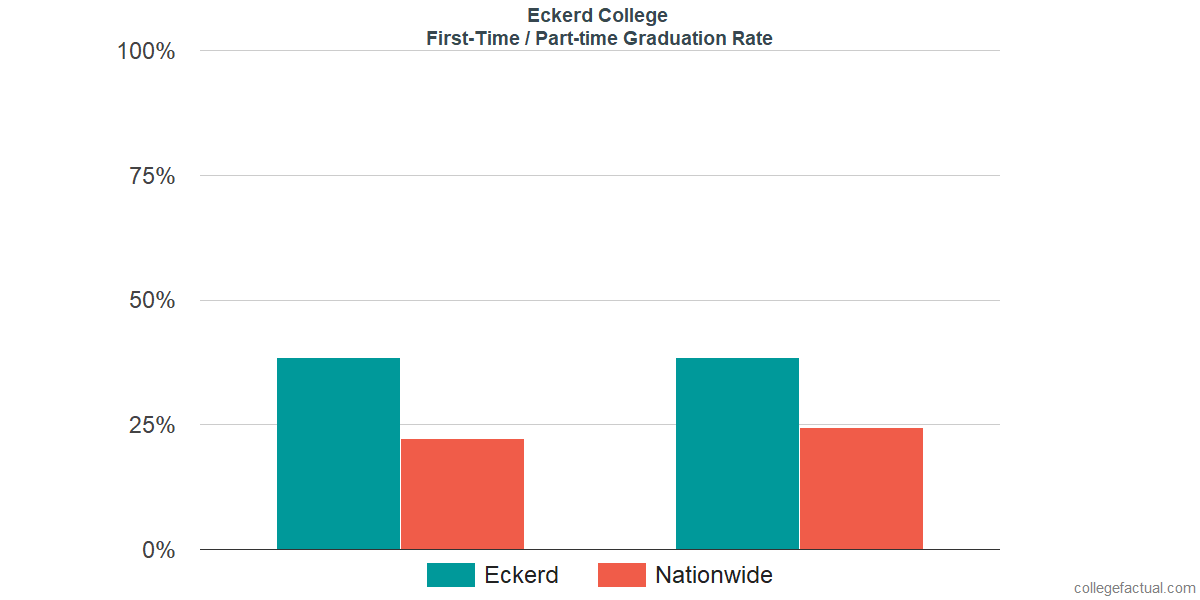 Graduation rates for first-time / part-time students at Eckerd College