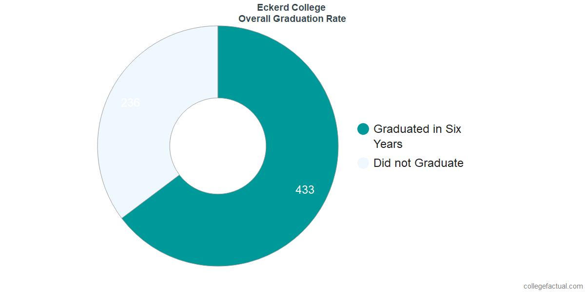 EckerdUndergraduate Graduation Rate