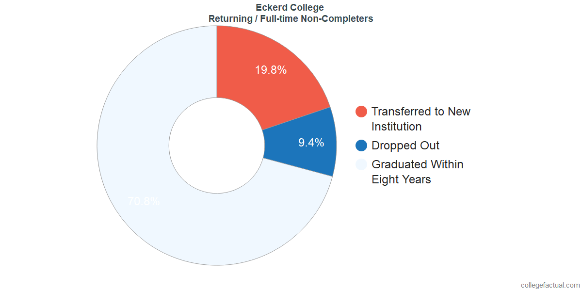Non-completion rates for returning / full-time students at Eckerd College