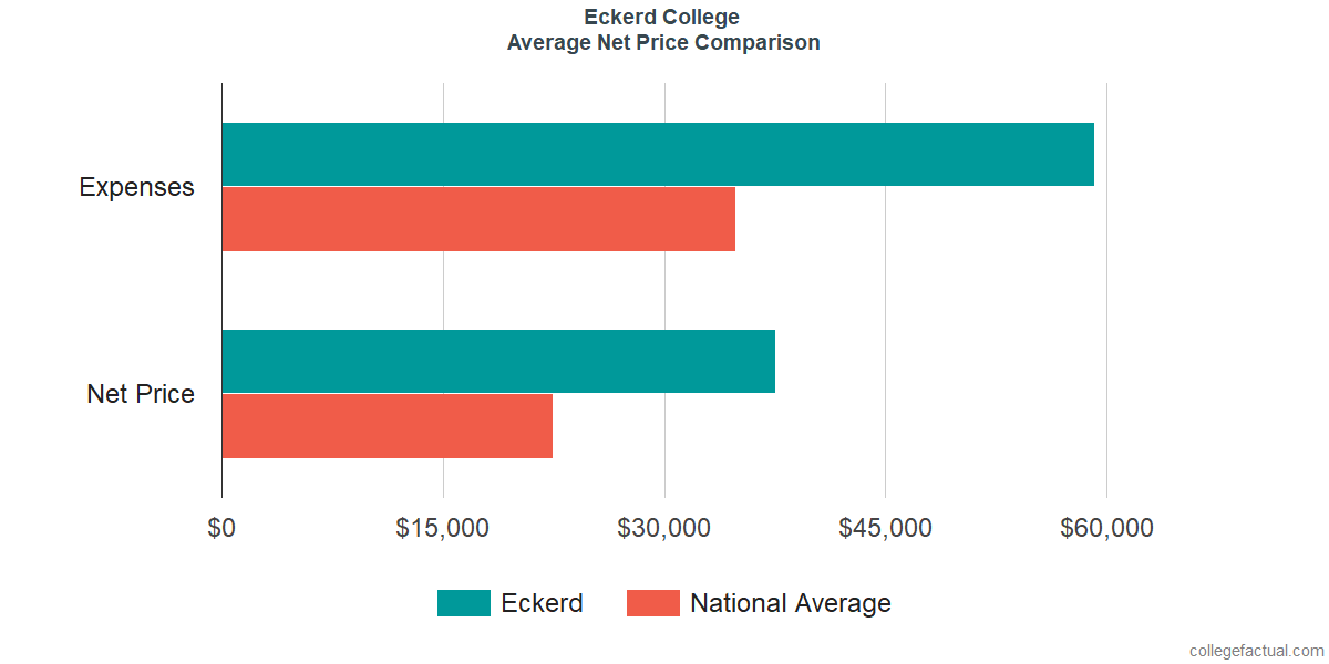 Net Price Comparisons at Eckerd College
