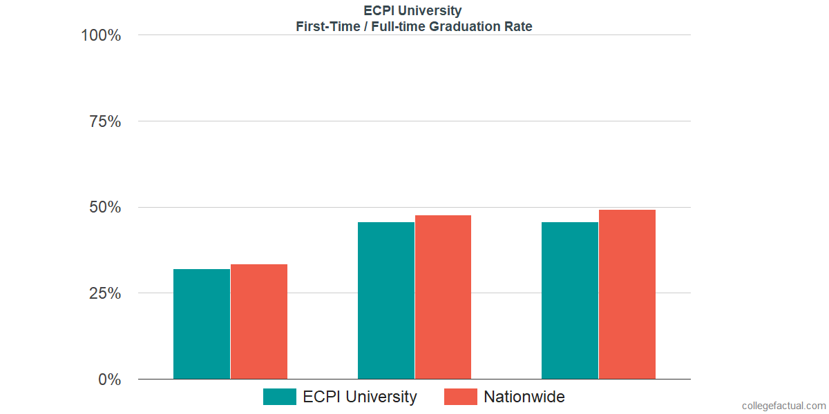 Graduation rates for first-time / full-time students at ECPI University