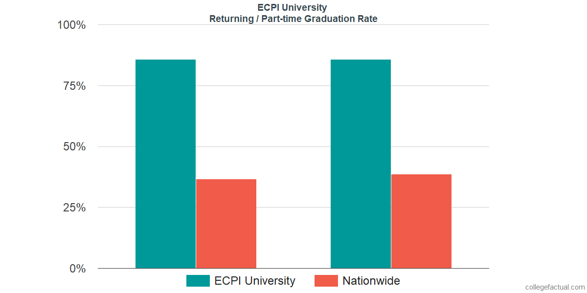Graduation rates for returning / part-time students at ECPI University