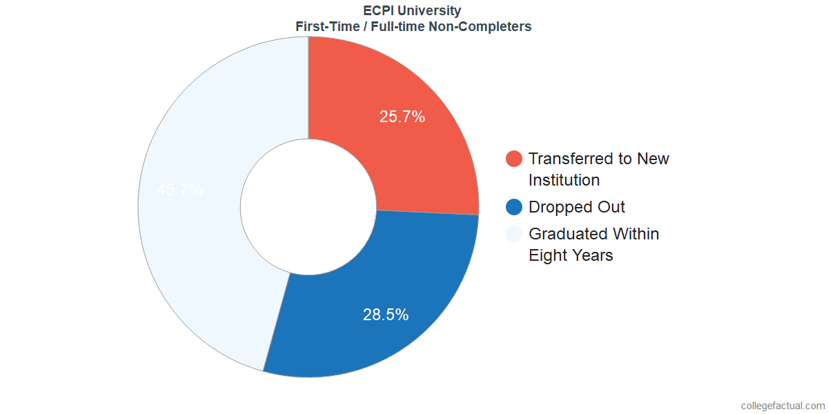 Non-completion rates for first-time / full-time students at ECPI University