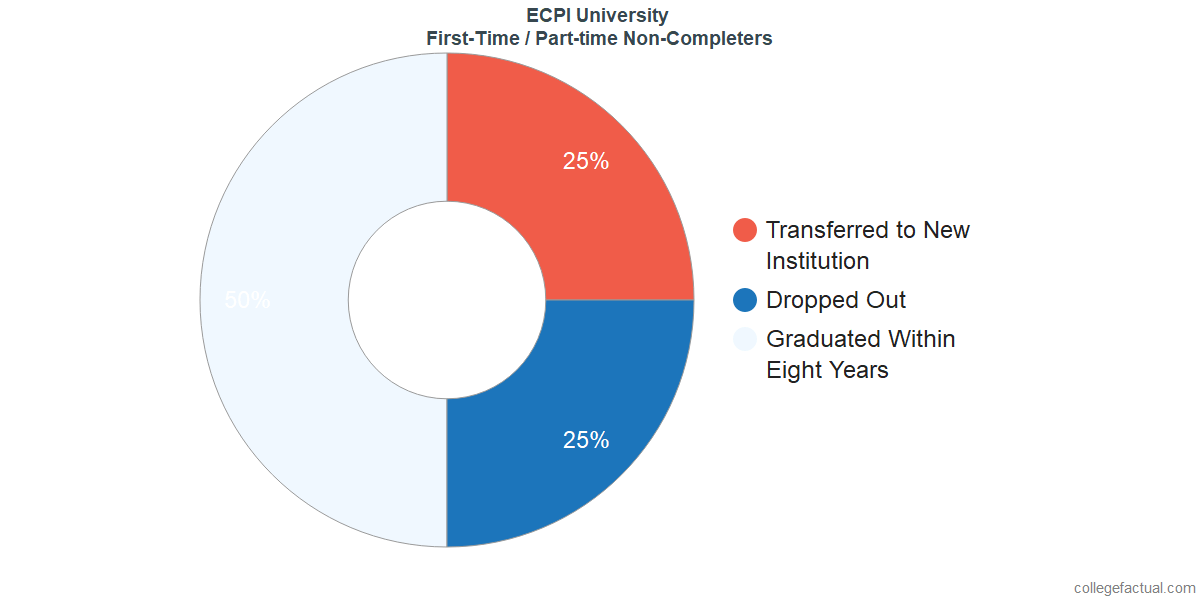 Non-completion rates for first-time / part-time students at ECPI University