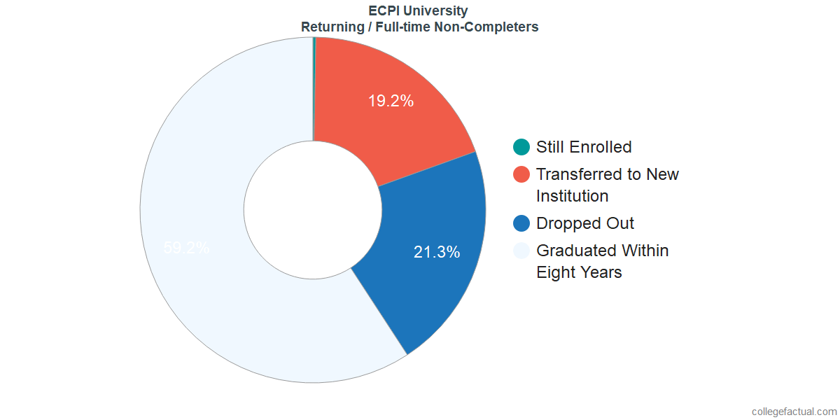 Non-completion rates for returning / full-time students at ECPI University