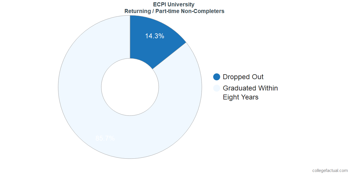 Non-completion rates for returning / part-time students at ECPI University