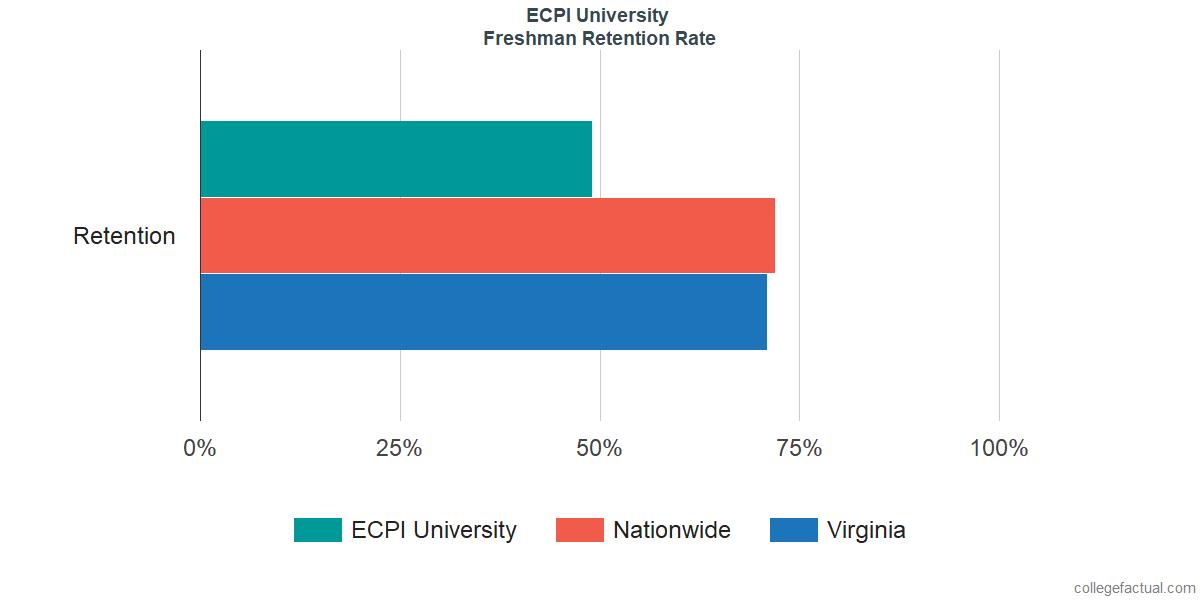 Freshman Retention Rate at ECPI University