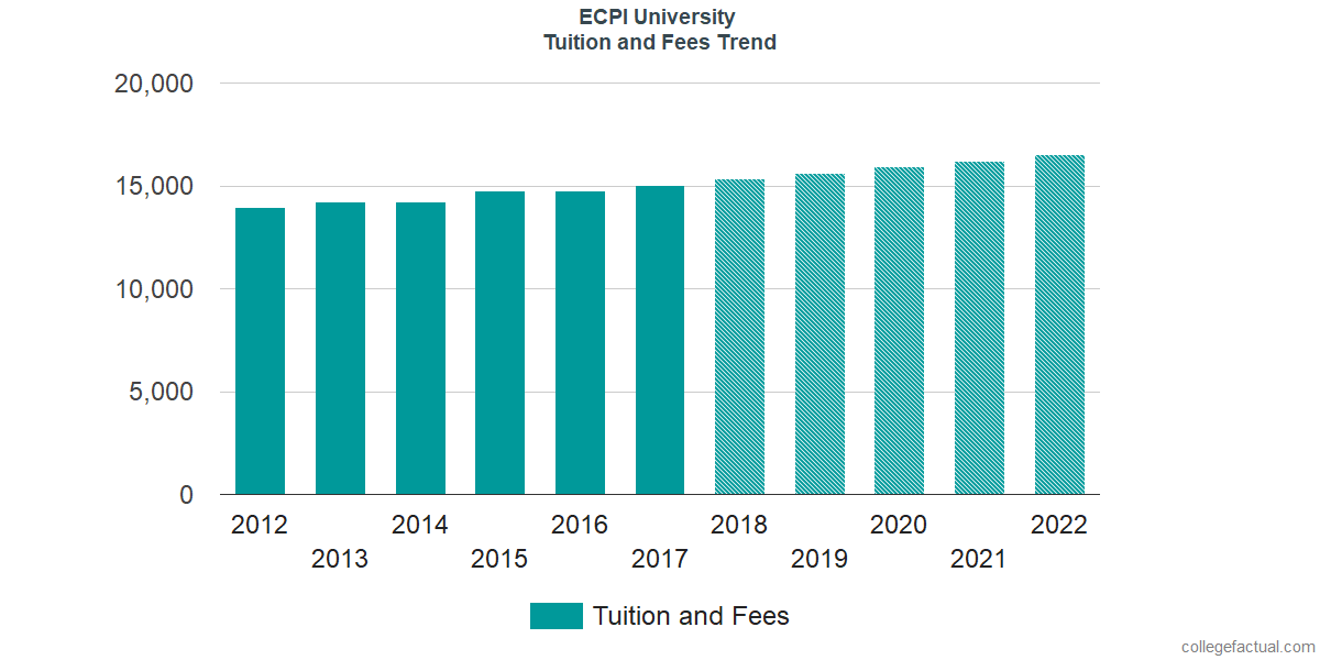Tuition and Fees Trends at ECPI University