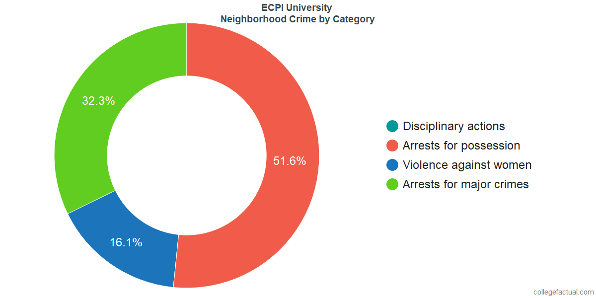 Virginia Beach Neighborhood Crime and Safety Incidents at ECPI University by Category
