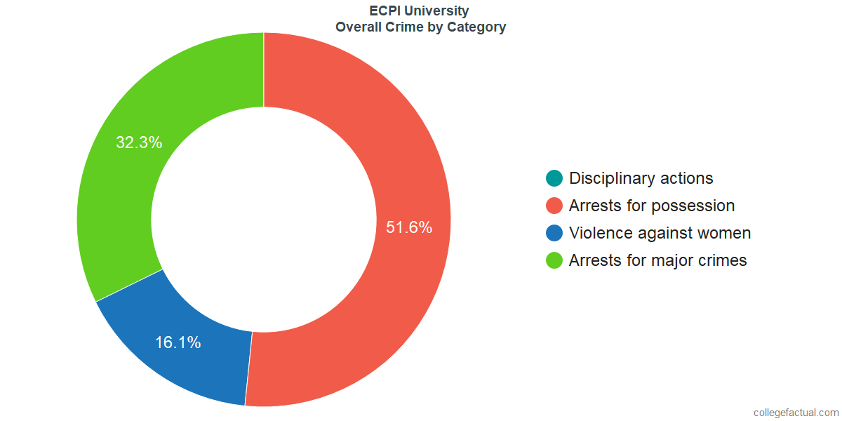 Overall Crime and Safety Incidents at ECPI University by Category
