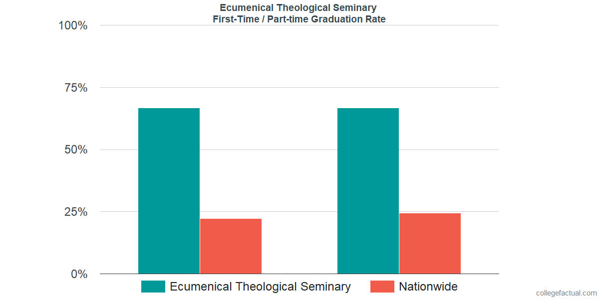 Graduation rates for first-time / part-time students at Ecumenical Theological Seminary