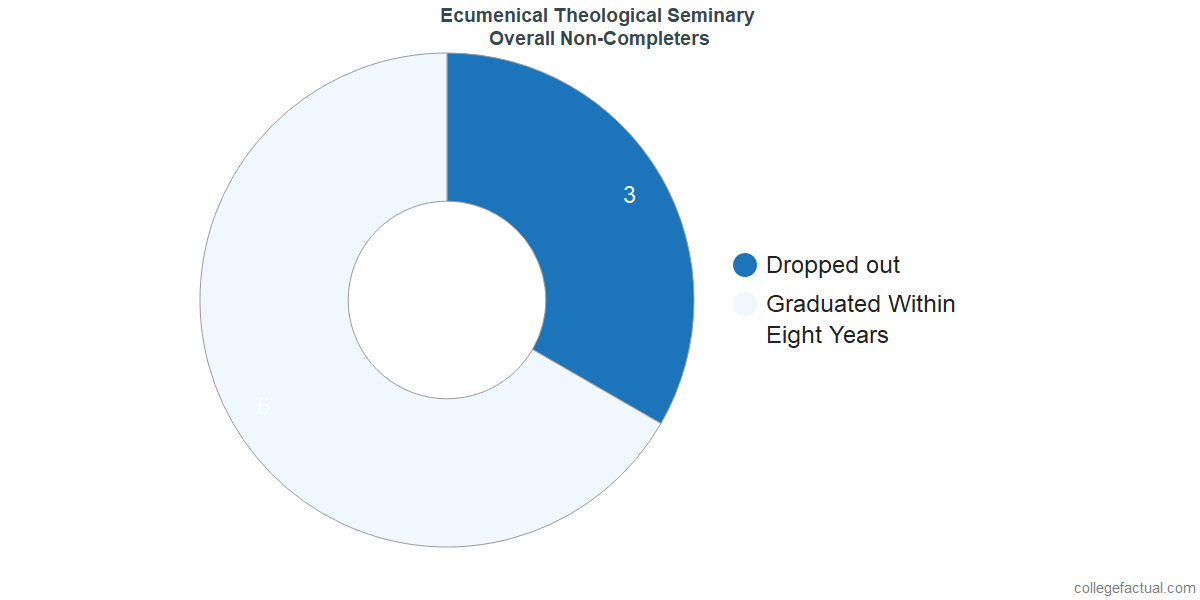 dropouts & other students who failed to graduate from Ecumenical Theological Seminary