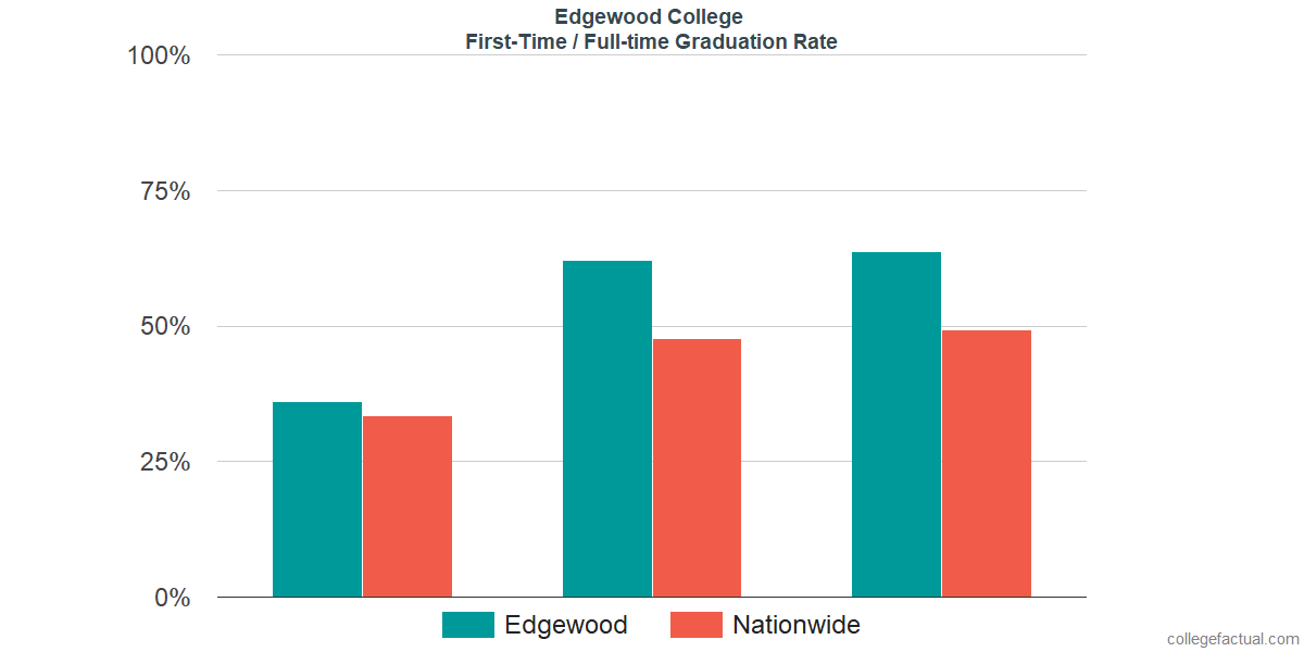 Graduation rates for first-time / full-time students at Edgewood College