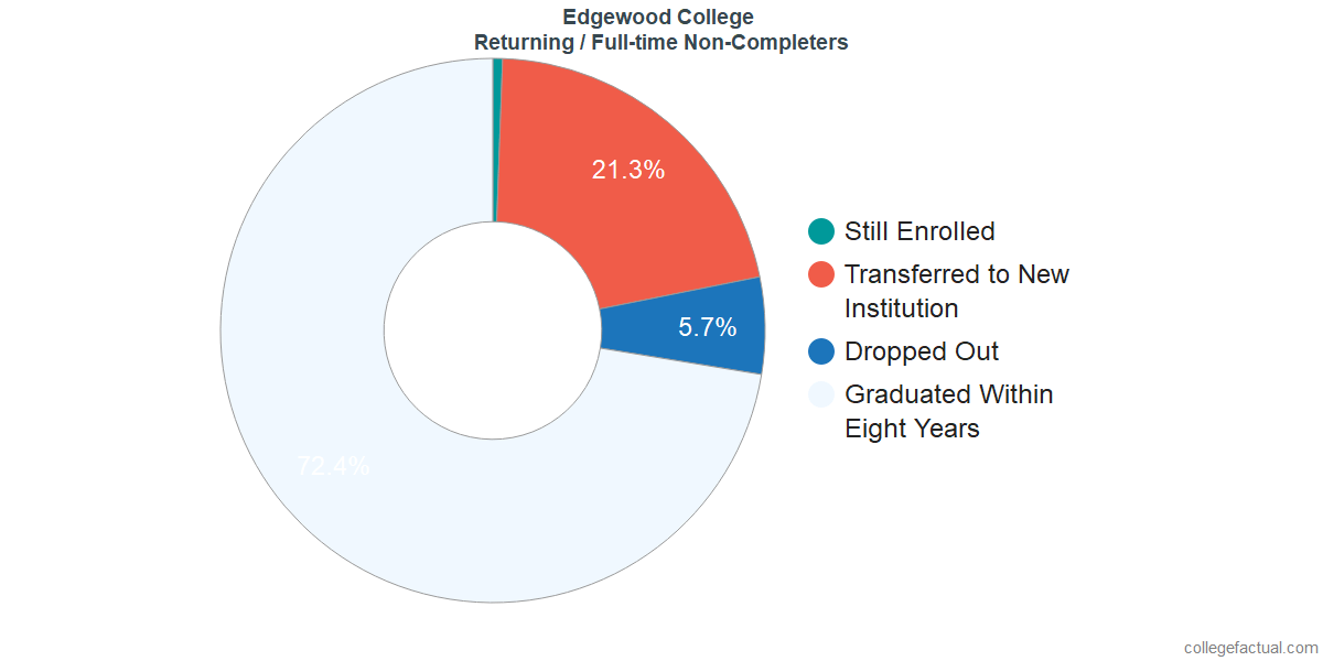 Non-completion rates for returning / full-time students at Edgewood College