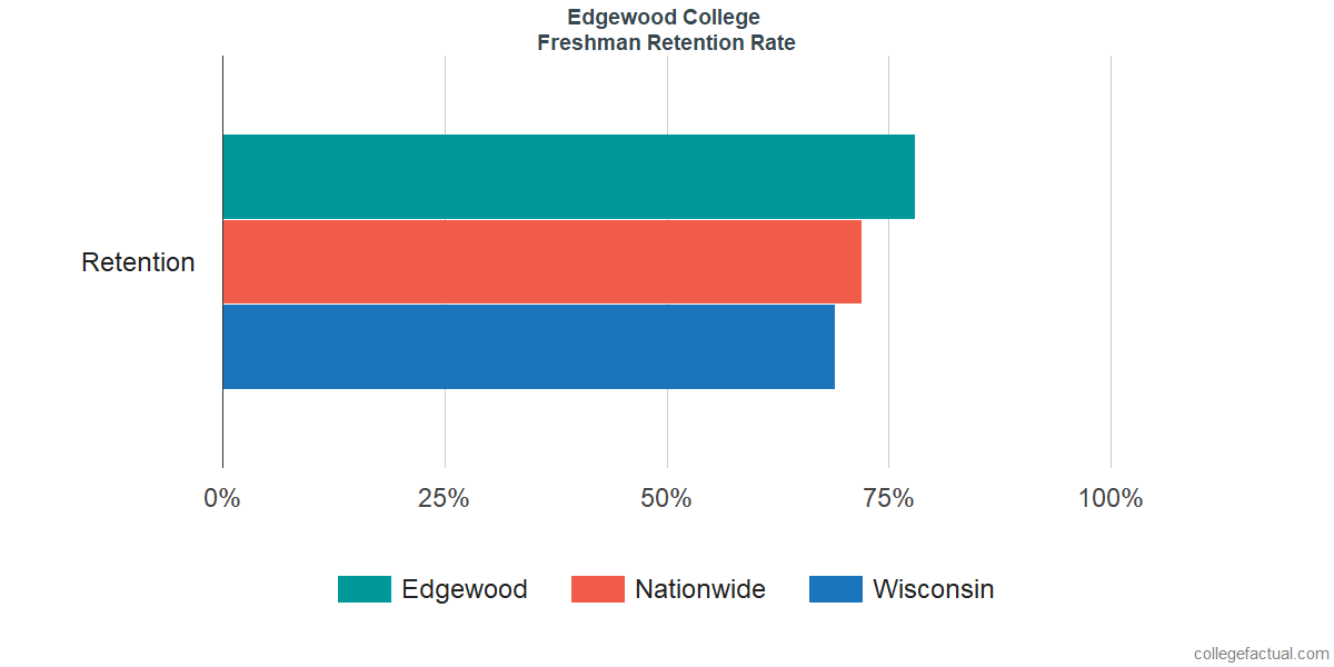 Freshman Retention Rate at Edgewood College