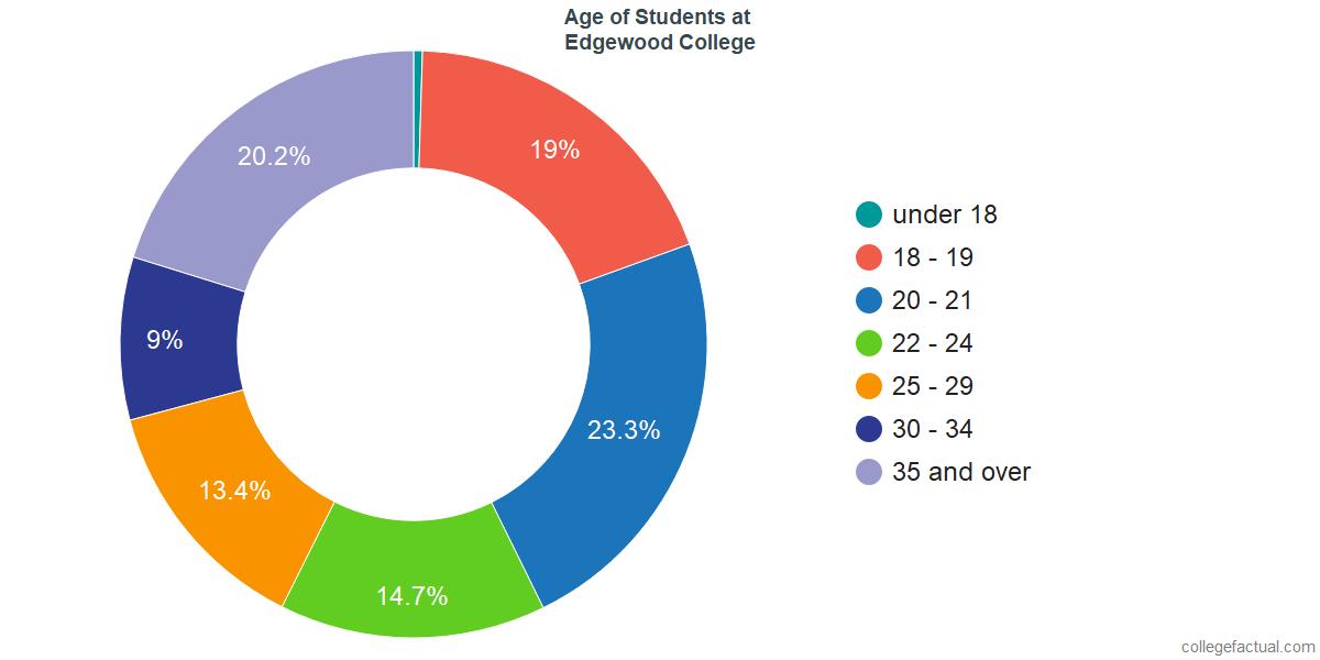 Age of Undergraduates at Edgewood College