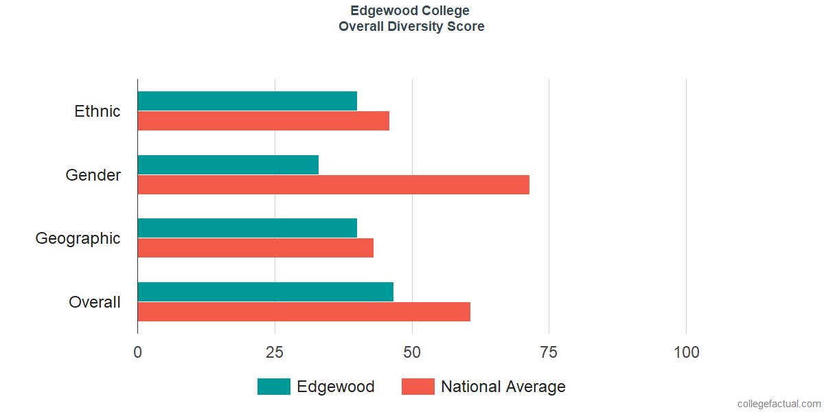 Overall Diversity at Edgewood College