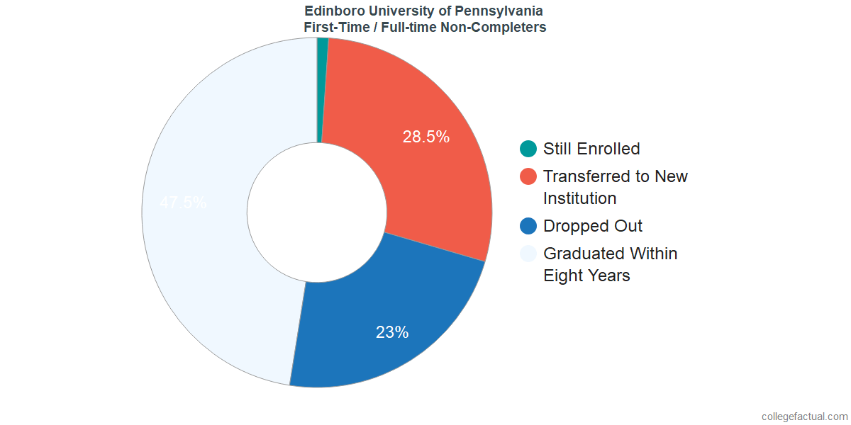 Non-completion rates for first-time / full-time students at Edinboro University of Pennsylvania
