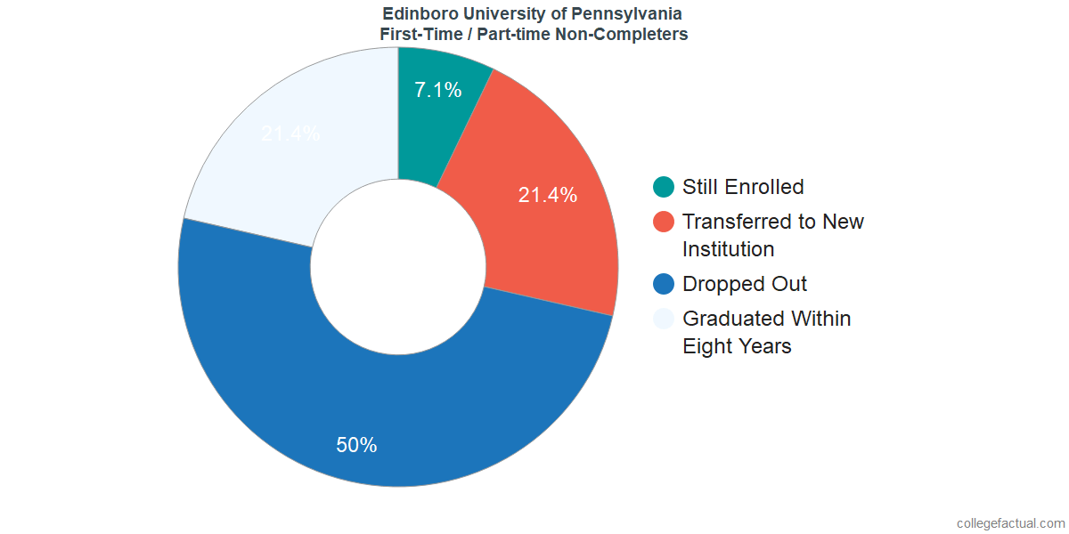 Non-completion rates for first-time / part-time students at Edinboro University of Pennsylvania