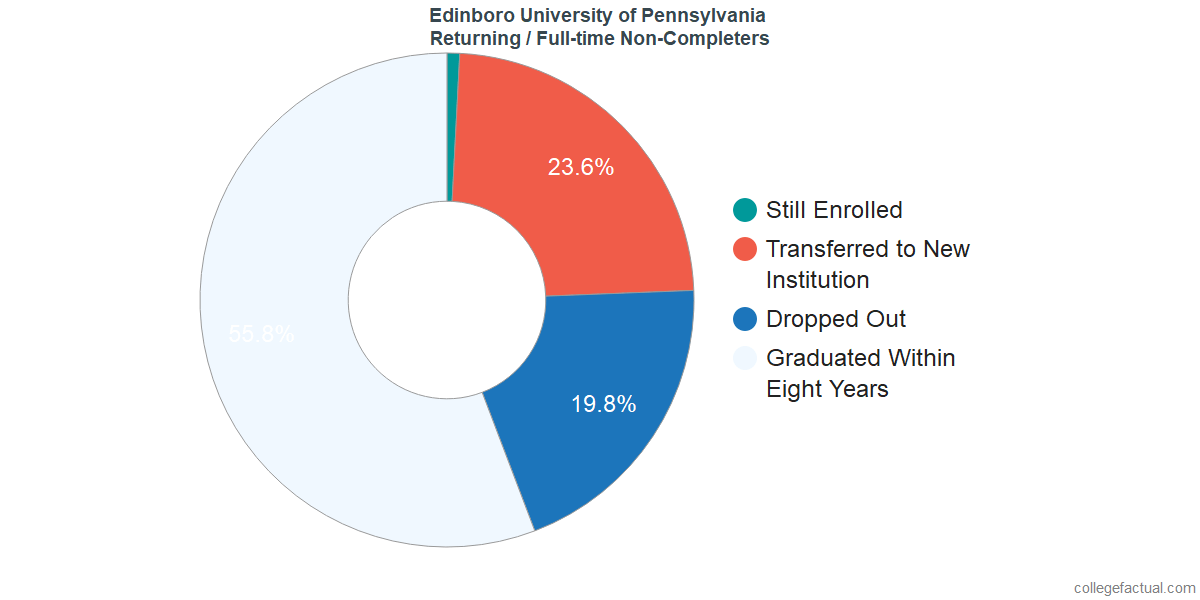 Non-completion rates for returning / full-time students at Edinboro University of Pennsylvania