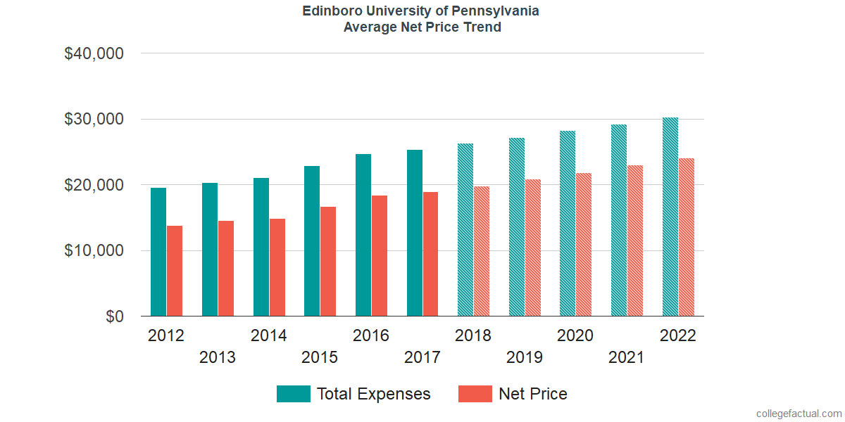 Net Price Trends at Edinboro University of Pennsylvania