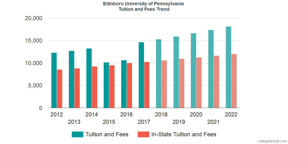 Tuition and Fees Trends at Edinboro University of Pennsylvania