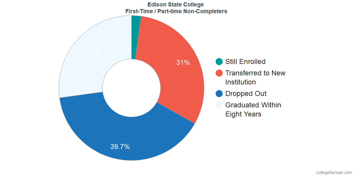 Non-completion rates for first time / part-time students at Edison State College