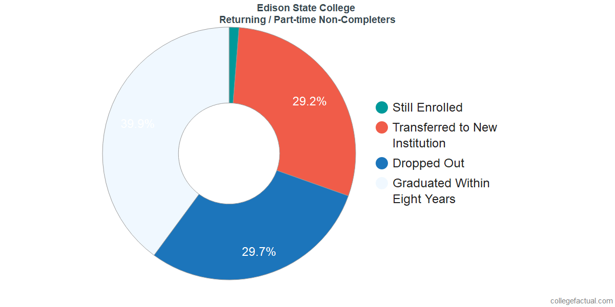 Non-completion rates for returning / part-time students at Edison State College
