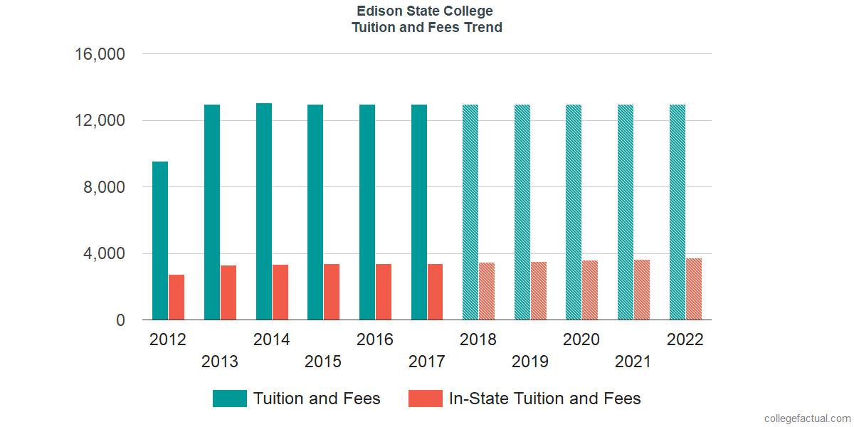 Tuition and Fees Trends at Florida SouthWestern State College