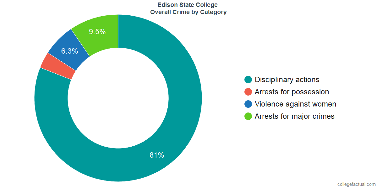Overall Crime and Safety Incidents at Edison State College by Category