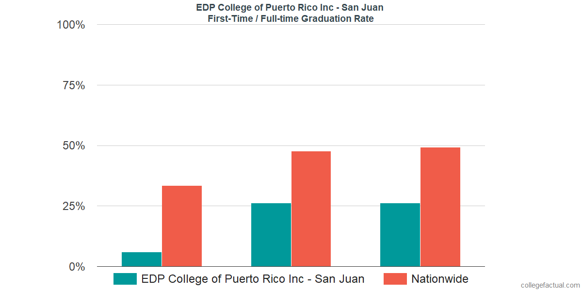 Graduation rates for first time / full-time students at EDP College of Puerto Rico Inc - San Juan
